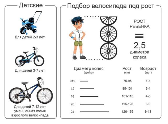 Велосипеды для детей возрастом от 3 до 6 лет