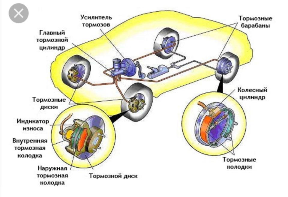 Какие тормоза для велосипеда лучше дисковые или ободные
