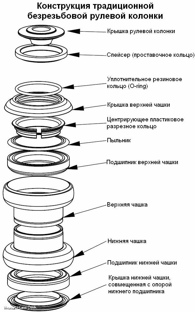Устройство рулевой колонки велосипеда, ее виды, установка и смазка
