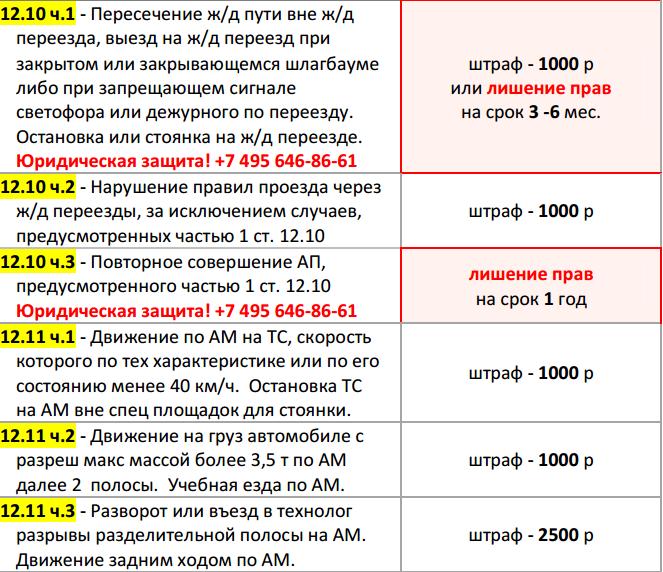 Штрафы для велосипедистов в 2018 году