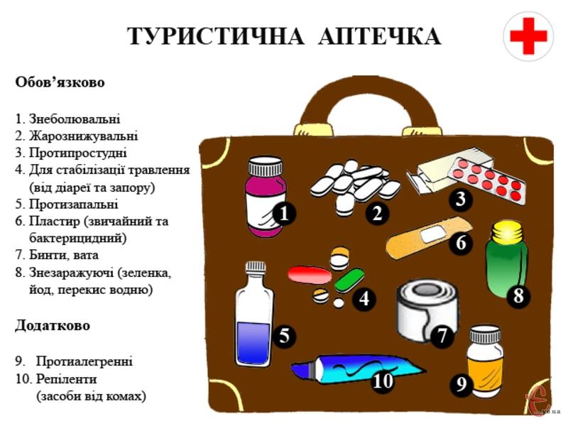 Аптечка для дачи: список необходимых лекарств