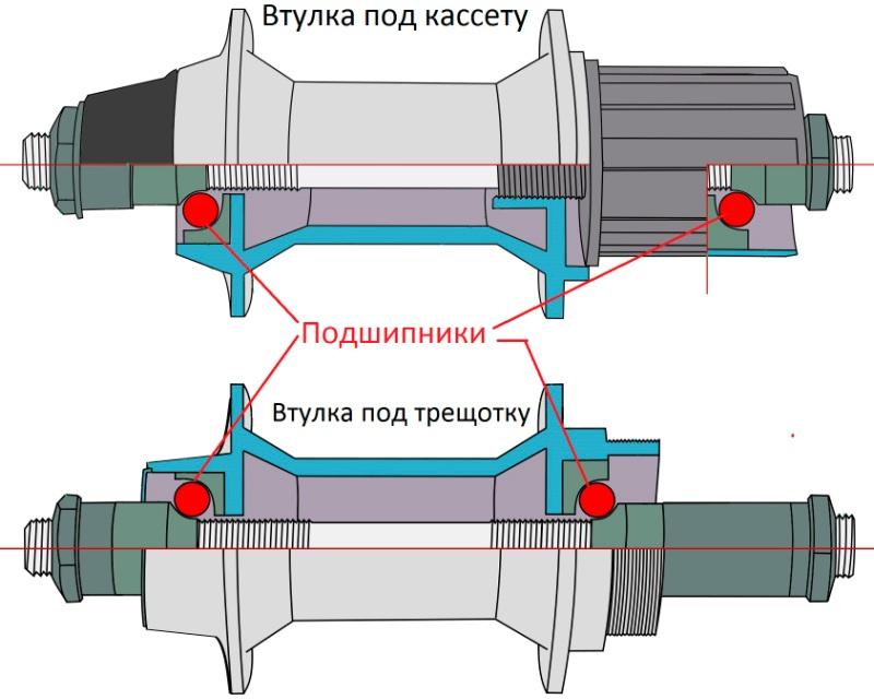 Обслуживание и ремонт велосипедной втулки