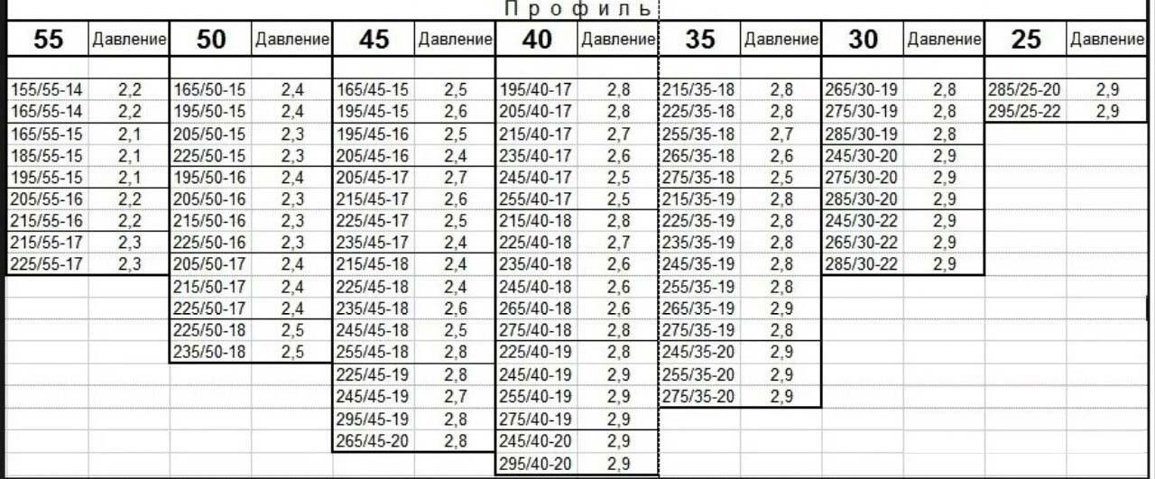 Давление в шинах велосипеда таблица давления шин. таблица давления по размеру колеса