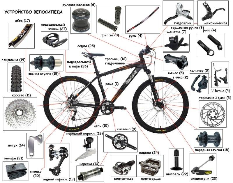 Устройство велосипеда