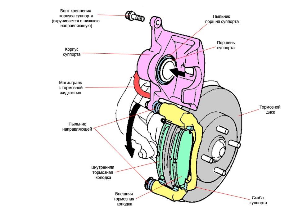 Как устроены дисковые тормоза в автомобиле?