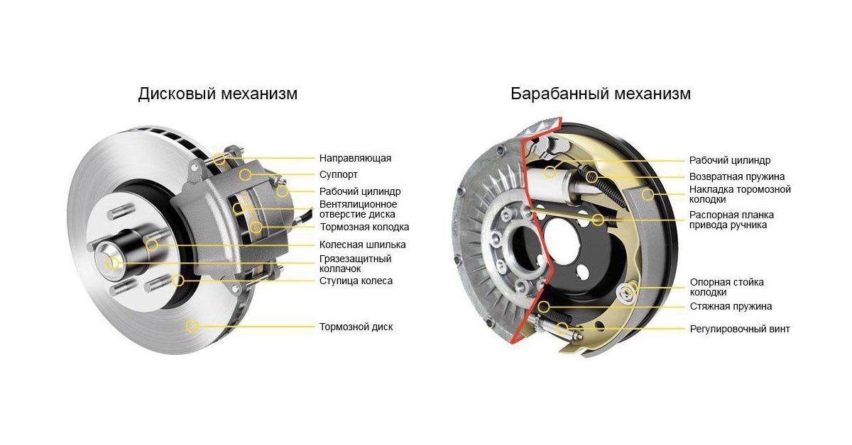 Устройство дисковых тормозов велосипеда
