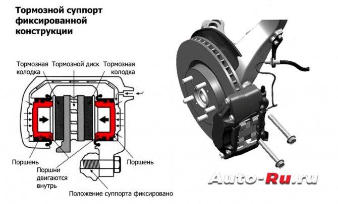 Автомобильные тормозные системы, виды, устройство, как работают. принцип работы гидравлических и механических дисковых тормозов