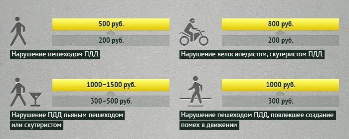 Пдд для велосипедистов в россии | блог об отдыхе в черногории, таиланде, вьетнаме, малайзии и др. странах