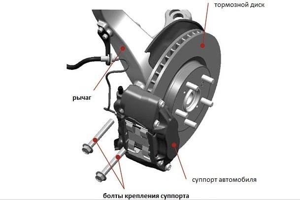 Принцип работы гидравлических и механических тормозов