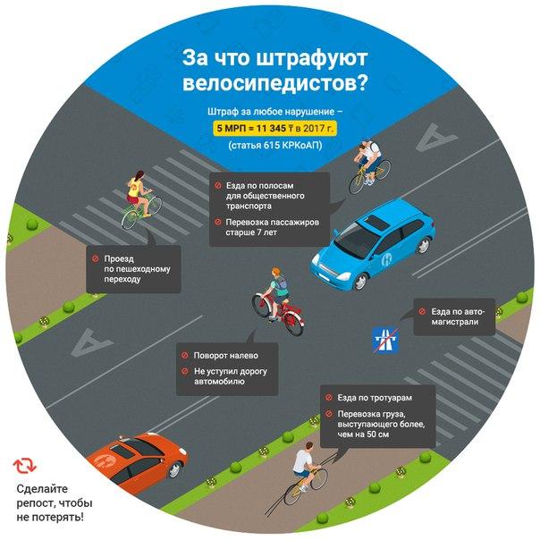 Пдд велосипедиста на дороге, штрафы за нарушения