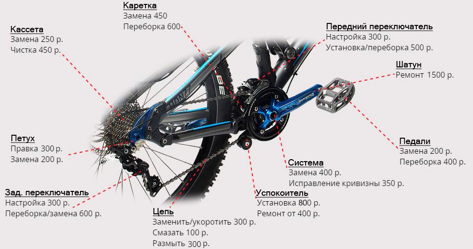 Смазка велосипеда: чем, когда и как её осуществлять?