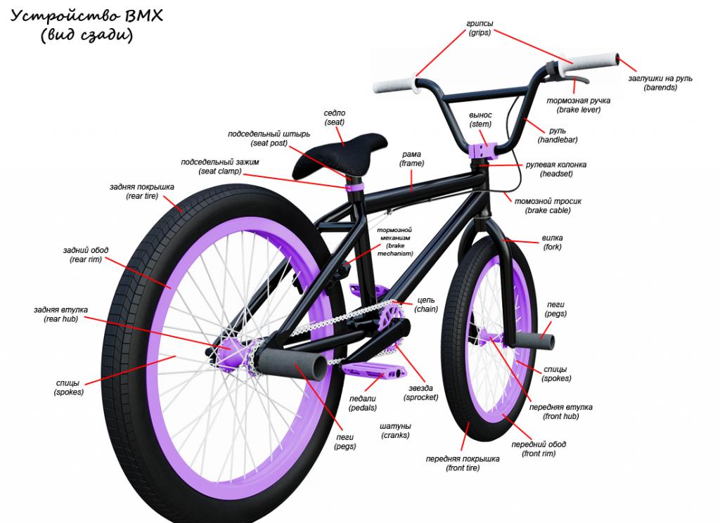 5 лучших велосипедов вмх - рейтинг 2020