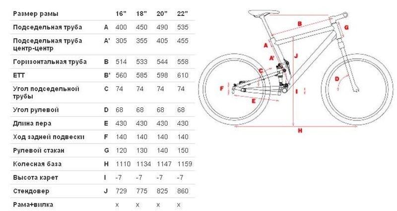 Как правильно выбрать раму для велосипеда