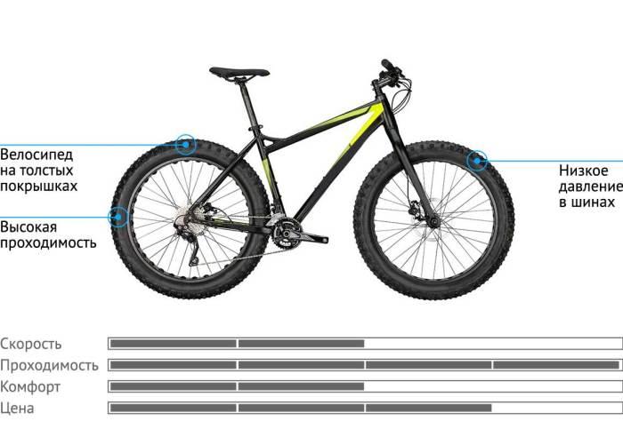 Бренд велосипеда: что он дает и нужно ли его учитывать при выборе | autostadt.su