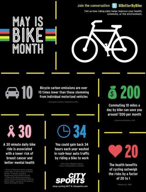 Cколько сжигается калорий при езде на велосипеде неспешно, при средней и интенсивной нагрузке, при гонке