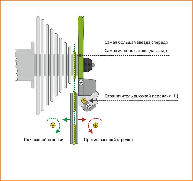 Как правильно настроить задний и передний переключатели скоростей на велосипеде: фото и описание процесса