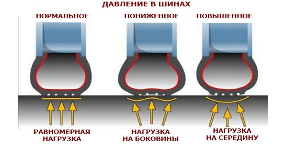 Какое должно быть давление в шинах велосипеда на 26 дюймов