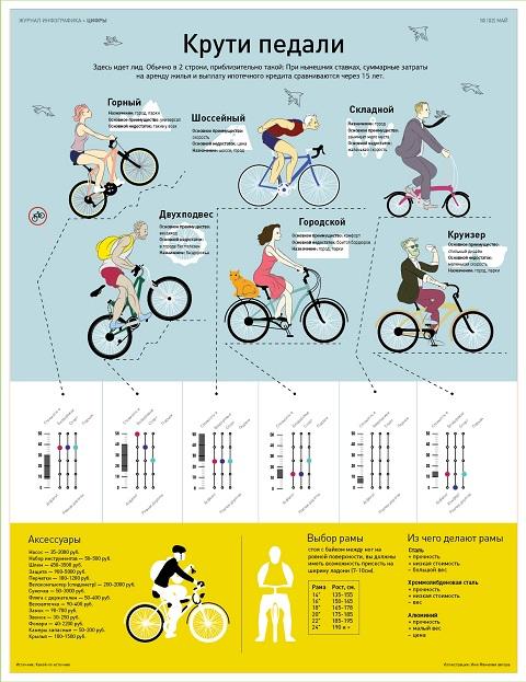 Как выбрать детский велосипед - 5 советов перед покупкой