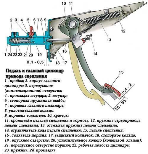 Инструкция: что делать, если скрипят педали велосипеда