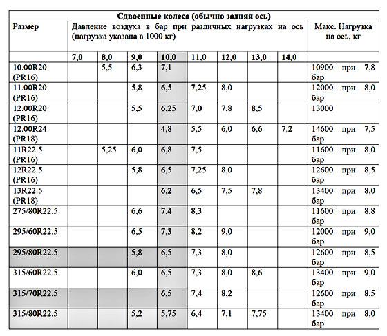 Единицы измерения давления в шинах велосипеда