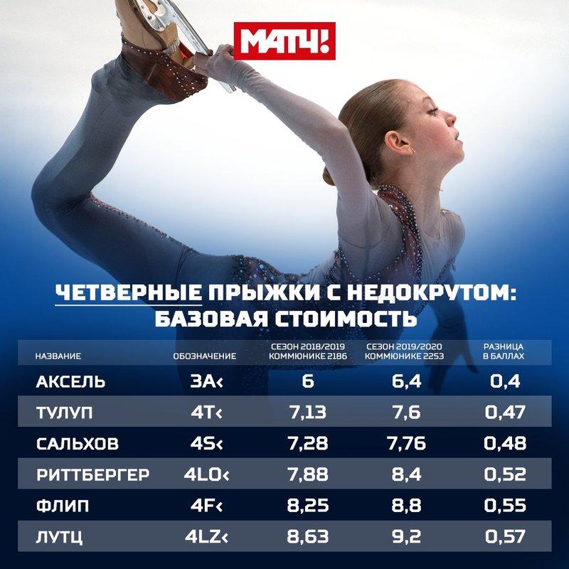 «борьба с доминированием россиянок»: почему isu может изменить правила фигурного катания