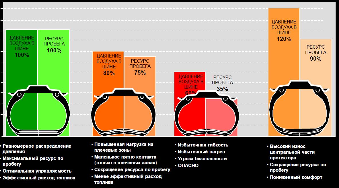 Каким должно быть давление велосипедных шин
