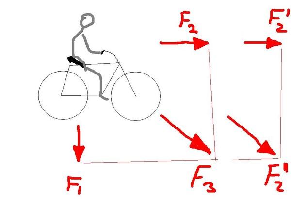 Почему велосипед не падает? [1960 седов а.в. - знай и умей. за рулем велосипеда]
