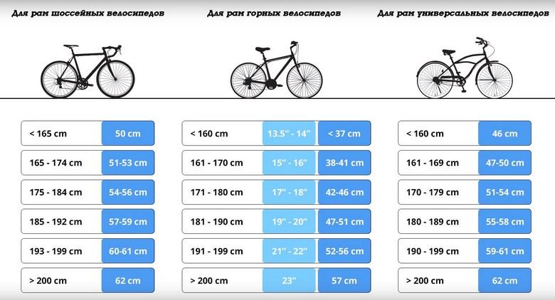 Выбор велосипедной рамы по росту