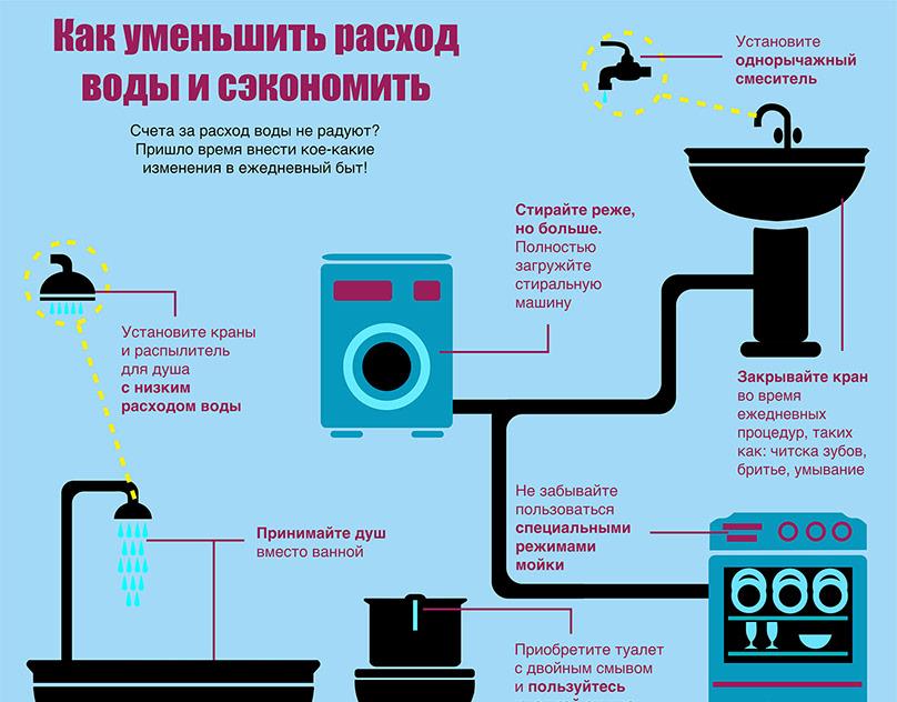 Эффективные способы экономии, которые позволят ежемесячно откладывать 10 000 рублей на депозитный счёт