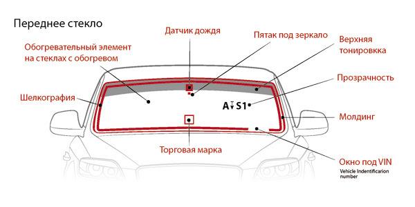 Правила установки сферических обзорных зеркал