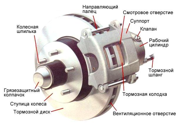 Принцип работы гидравлических и механических дисковых тормозов