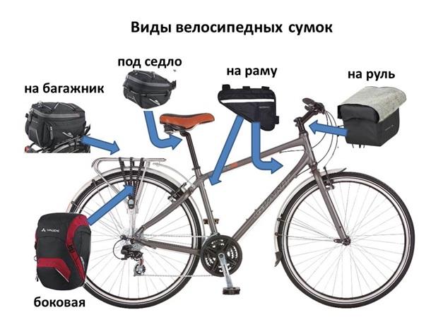 Велосипедные сигнализации с обратной связью - всё о велоспорте