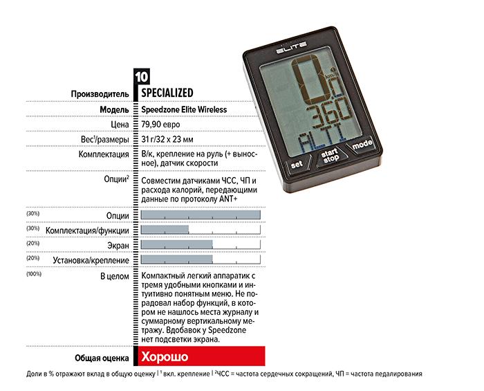 Обзор велокомпьютеров с пульсометром
