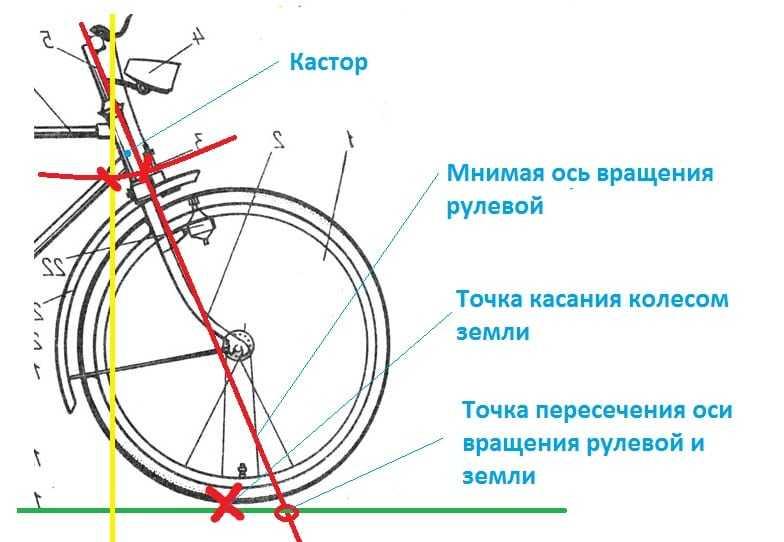 Причины падения с велосипеда — сайт для велосипедистов