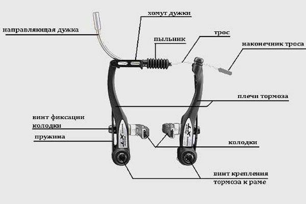 Как своими руками настроить тормоза на велосипеде, описание, схемы