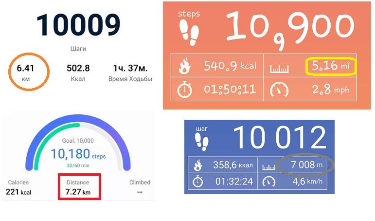 Среднее количество шагов в день по возрасту, полу и роду занятий
