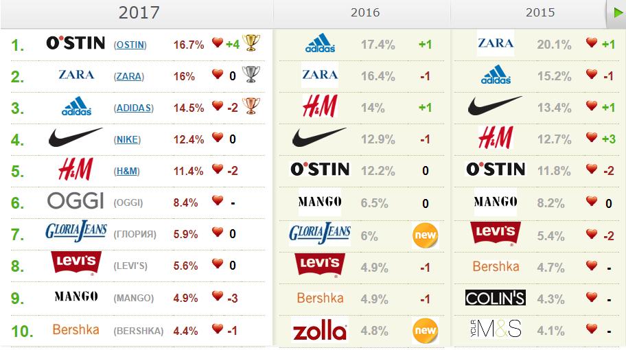 16 лучших брендов спортивной одежды и обуви - рейтинг 2020