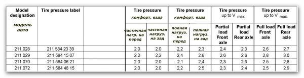 Давление в шинах велосипеда: от чего оно зависит и каков его эффект?