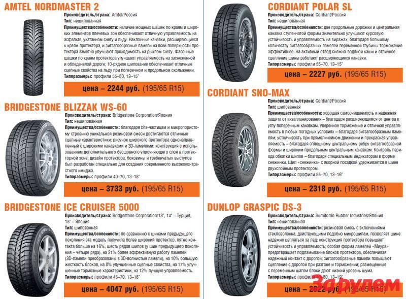 Как выбрать зимние шины - особенности и разновидности.