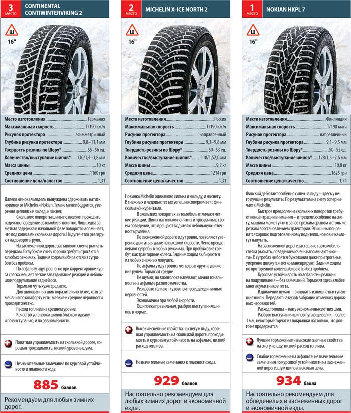 Зимние грузовые шины: виды и особенности