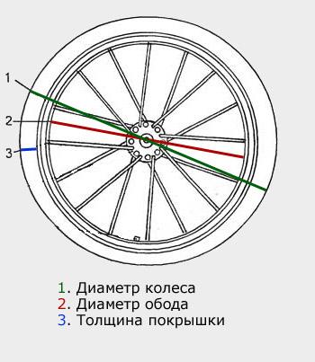 Размеры велосипедных колес