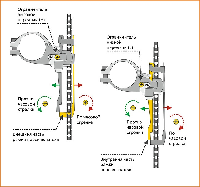 Настройка переднего и заднего переключателя скоростей на велосипеде