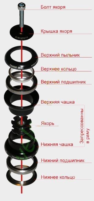 Рулевая колонка велосипеда: устройство, резьбовая, интегрированная, складная и другие виды, размеры и стандарты