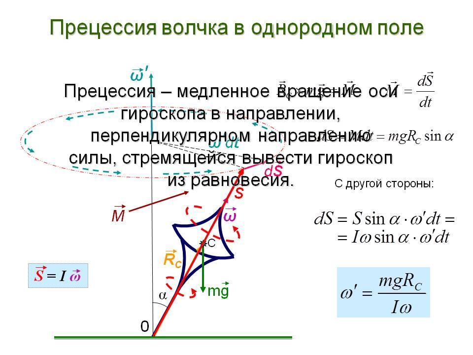 Гироскопический эффект