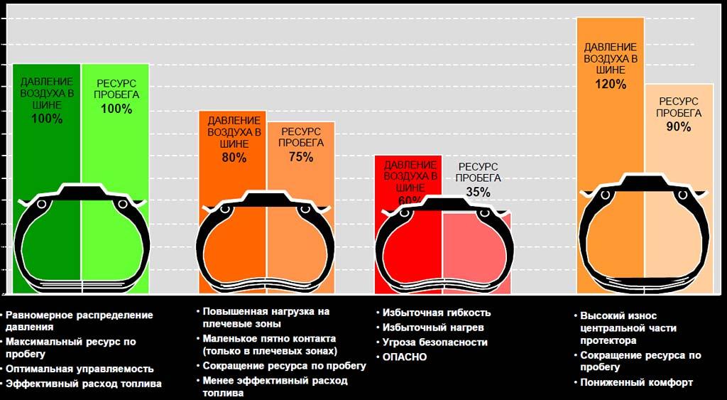 Какое должно быть давление в шинах велосипеда? - всё о велоспорте