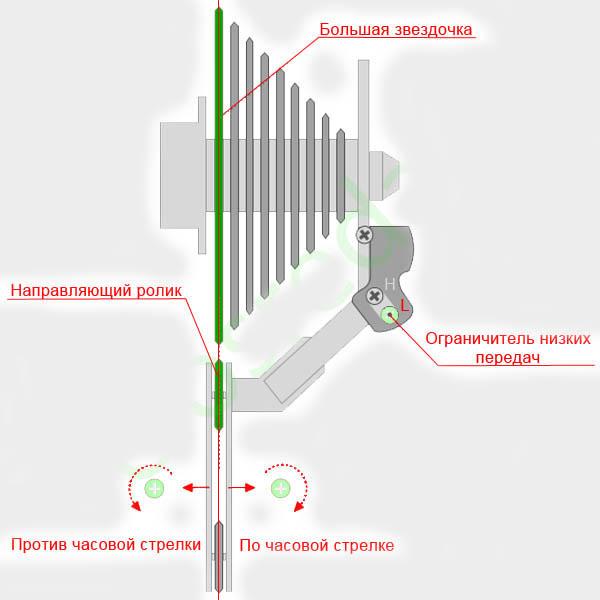Как настроить переключатели скоростей shimano?