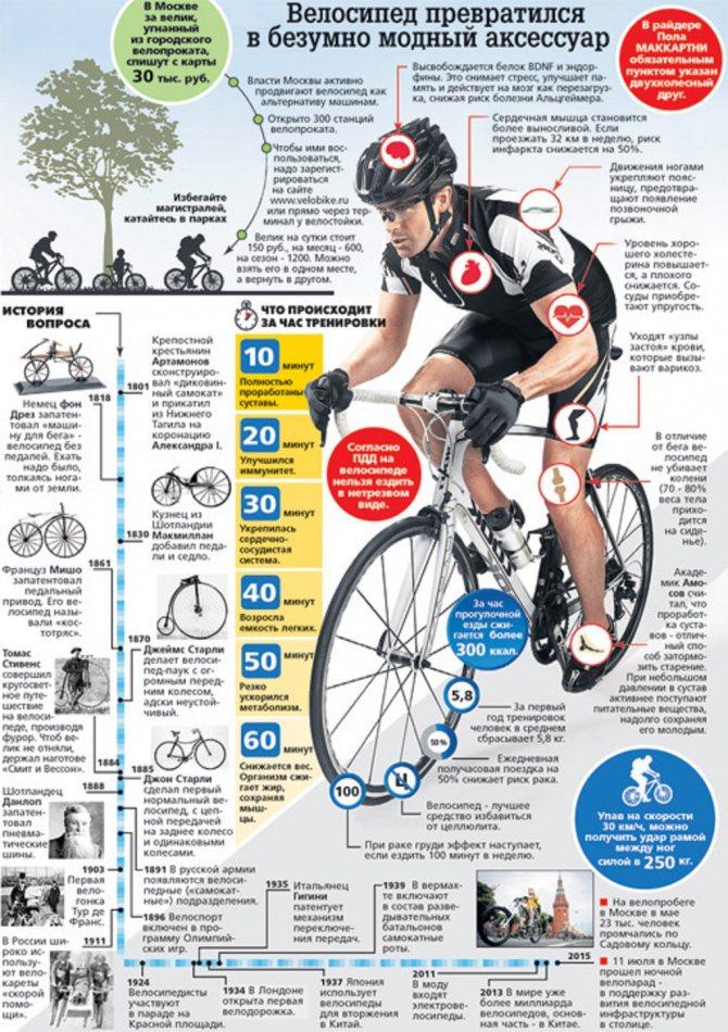 Какой оптимальный пульс при езде на велосипеде и почему это важно | советы | veloprofy.com