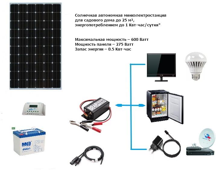 Лучшие солнечные батареи для туризма