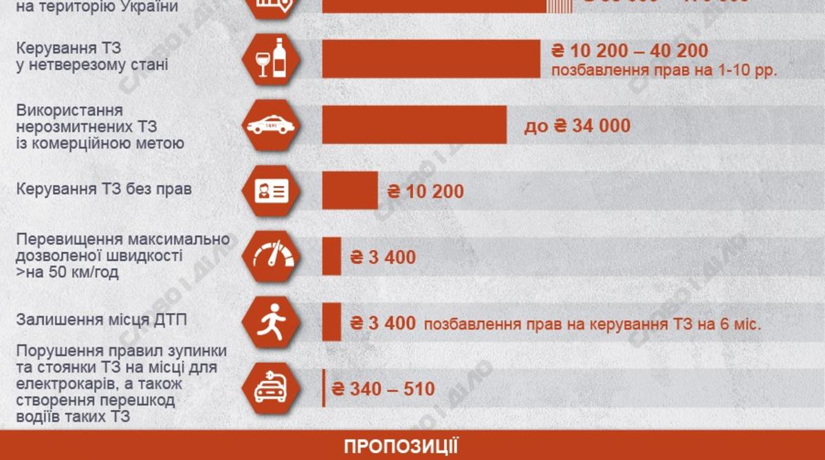 Все штрафы для велосипедистов за нарушение пдд в 2020 году