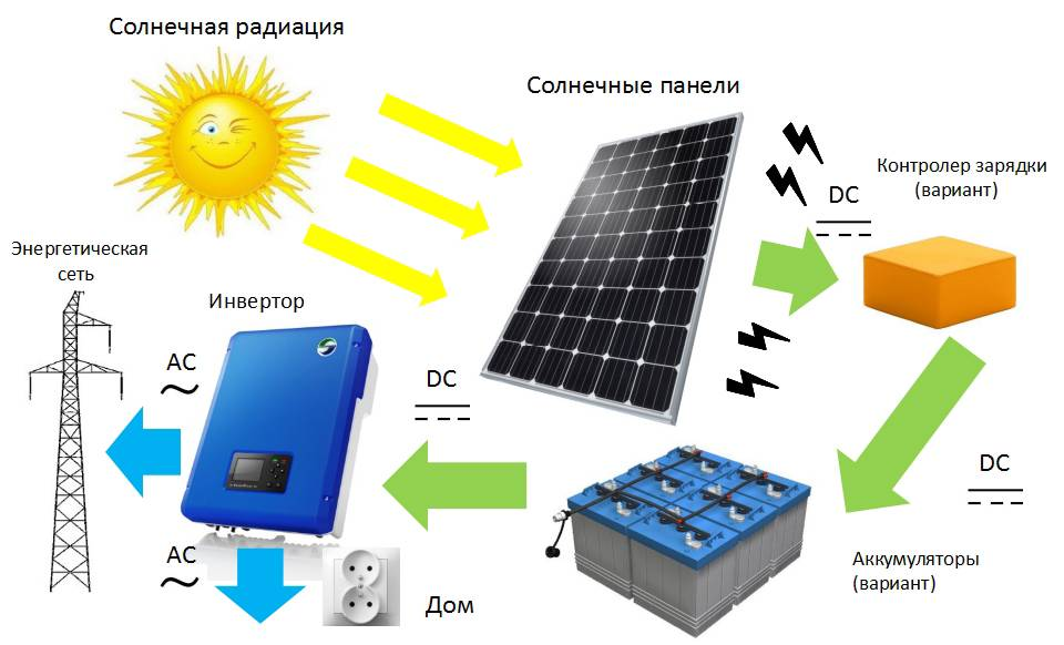 Бесплатные киловатты: как выбрать солнечную батарею для дома?